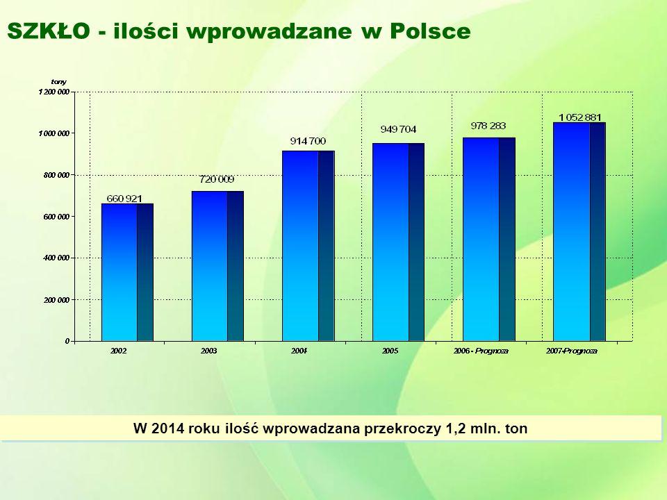 SZKŁO - ilości wprowadzane w Polsce W 2014 roku ilość wprowadzana przekroczy 1,2 mln. ton