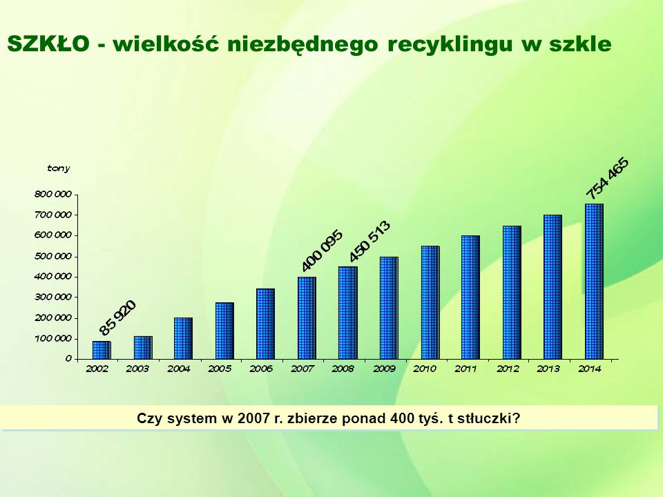 SZKŁO - wielkość niezbędnego recyklingu w szkle Czy system w 2007 r.