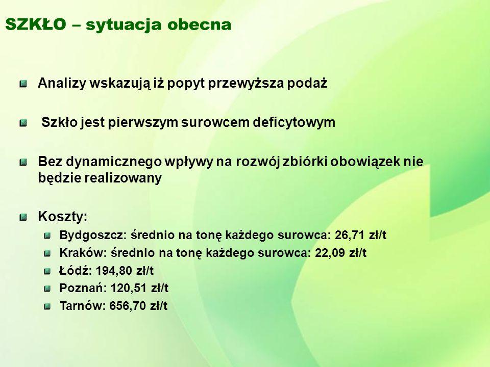 SZKŁO – sytuacja obecna Analizy wskazują iż popyt przewyższa podaż Szkło jest pierwszym surowcem deficytowym Bez dynamicznego wpływy na rozwój zbiórki obowiązek nie będzie realizowany Koszty: Bydgoszcz: średnio na tonę każdego surowca: 26,71 zł/t Kraków: średnio na tonę każdego surowca: 22,09 zł/t Łódź: 194,80 zł/t Poznań: 120,51 zł/t Tarnów: 656,70 zł/t