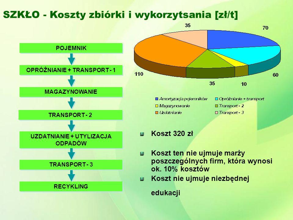 SZKŁO - Koszty zbiórki i wykorzytsania [zł/t] POJEMNIK OPRÓŻNIANIE + TRANSPORT - 1 UZDATNIANIE + UTYLIZACJA ODPADÓW TRANSPORT - 3 RECYKLING MAGAZYNOWANIE TRANSPORT - 2 Koszt 320 zł Koszt ten nie ujmuje marży poszczególnych firm, która wynosi ok.