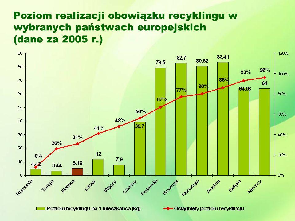 Poziom realizacji obowiązku recyklingu w wybranych państwach europejskich (dane za 2005 r.)