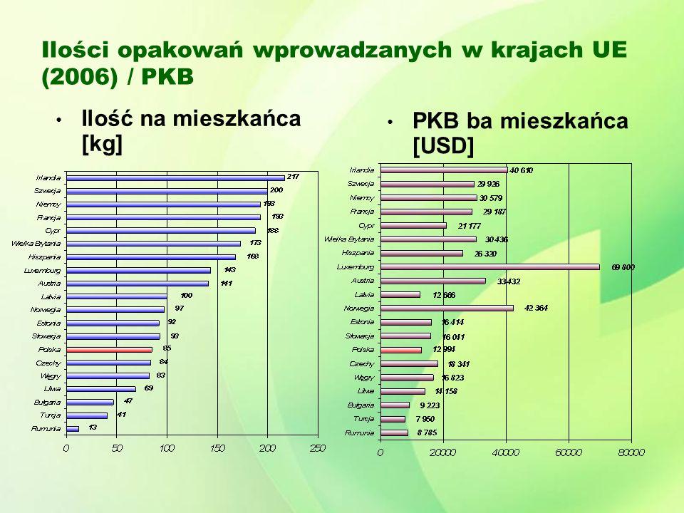 Ilości opakowań wprowadzanych w krajach UE (2006) / PKB Ilość na mieszkańca [kg] PKB ba mieszkańca [USD]