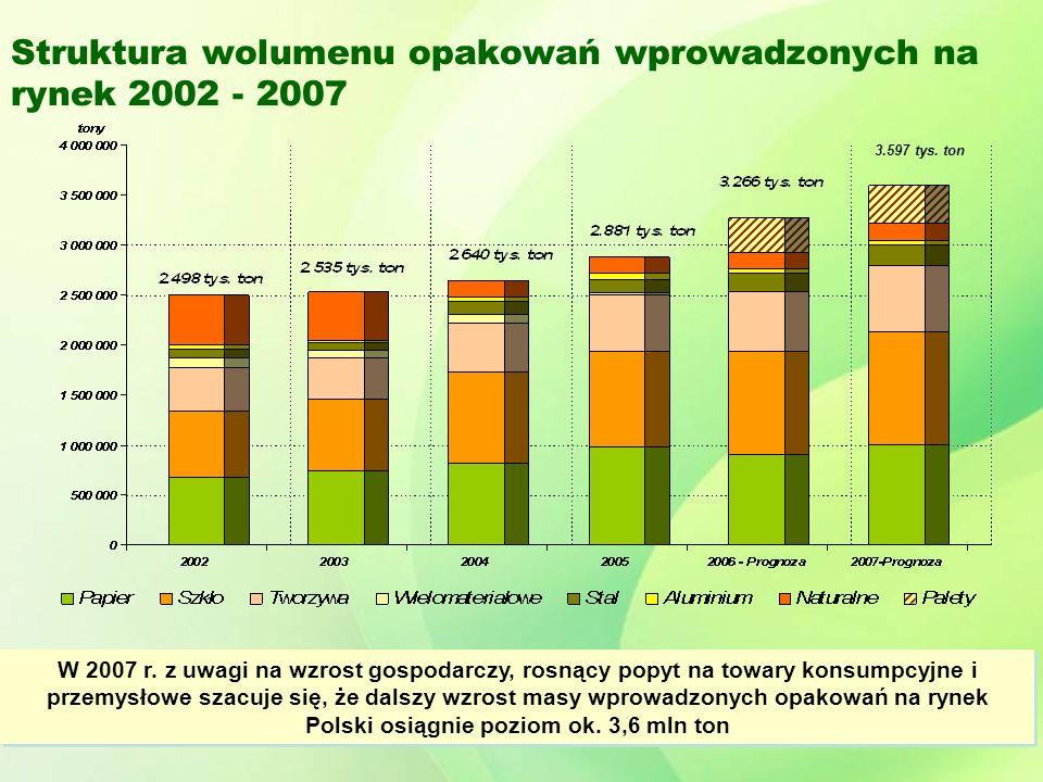 Struktura wolumenu opakowań wprowadzonych na rynek 2002 - 2007 W 2007 r.