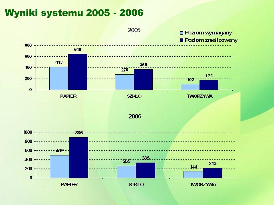 Wyniki systemu 2005 - 2006