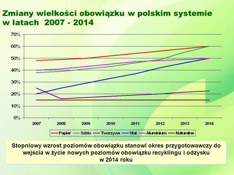 Zmiany wielkości obowiązku w polskim systemie w latach 2007 - 2014 Stopniowy wzrost poziomów obowiązku stanowi okres przygotowawczy do wejścia w życie nowych poziomów obowiązku recyklingu i odzysku w 2014 roku