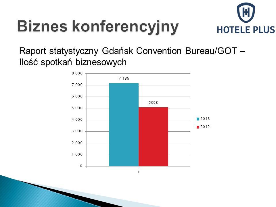 Raport statystyczny Gdańsk Convention Bureau/GOT – Ilość spotkań biznesowych