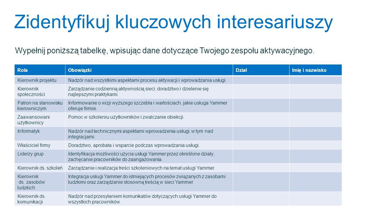 Zidentyfikuj kluczowych interesariuszy Wypełnij poniższą tabelkę, wpisując dane dotyczące Twojego zespołu aktywacyjnego. RolaObowiązkiDziałImię i nazw