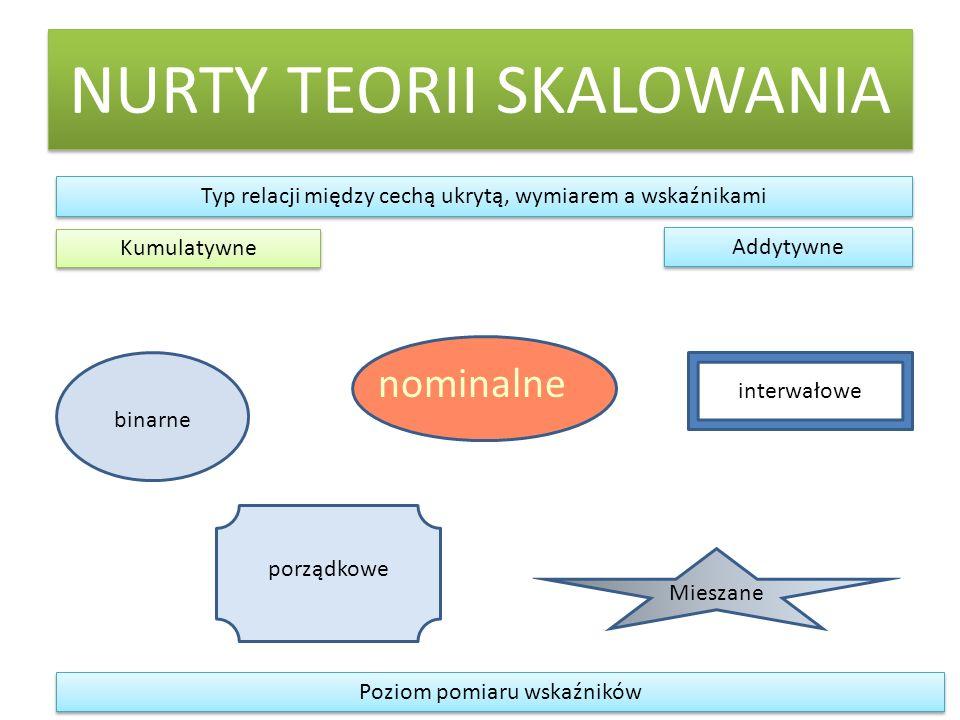 NURTY TEORII SKALOWANIA Kumulatywne Addytywne nominalne Mieszane Poziom pomiaru wskaźników binarne porządkowe interwałowe Typ relacji między cechą ukr