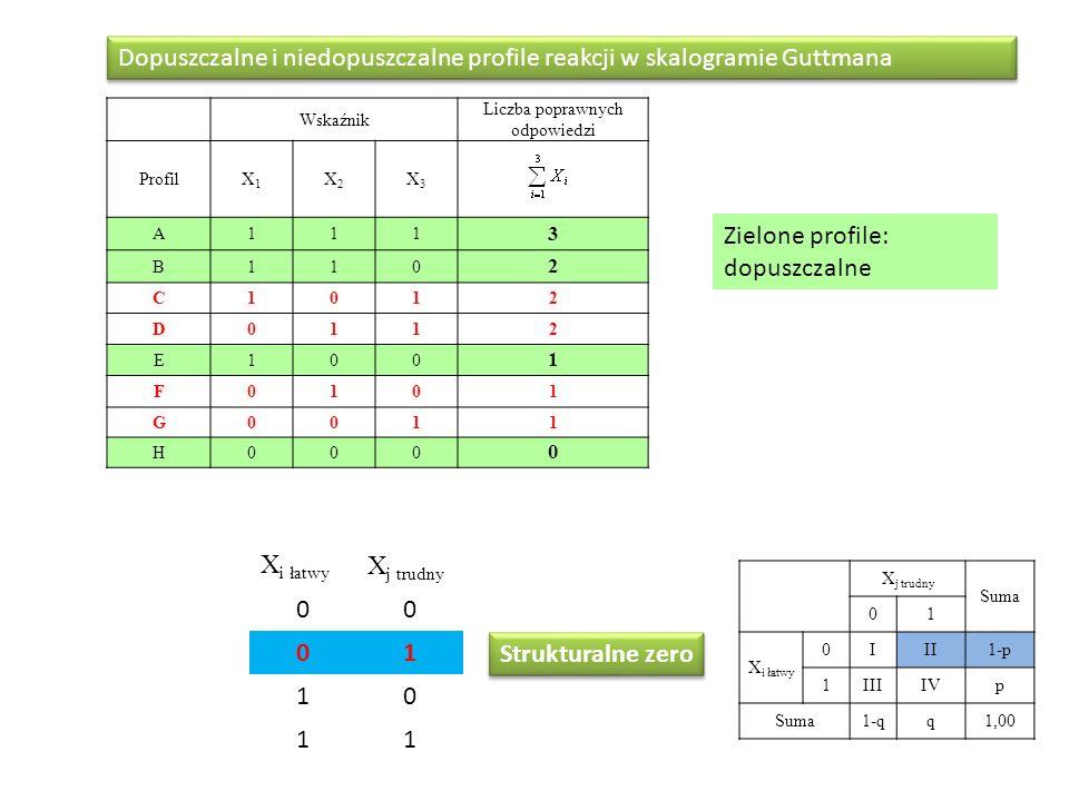Wskaźnik Liczba poprawnych odpowiedzi ProfilX1X1 X2X2 X3X3 A111 3 B110 2 C1012 D0112 E100 1 F0101 G0011 H000 0 Dopuszczalne i niedopuszczalne profile