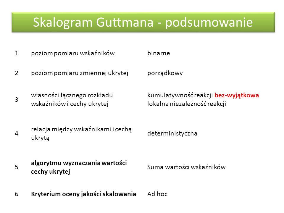 Skalogram Guttmana - podsumowanie 1poziom pomiaru wskaźnikówbinarne 2poziom pomiaru zmiennej ukrytejporządkowy 3 własności łącznego rozkładu wskaźnikó