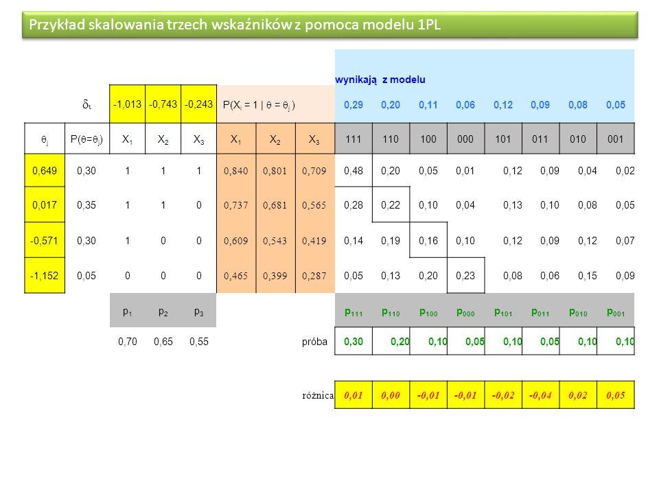 Przykład skalowania trzech wskaźników z pomoca modelu 1PL wynikają z modelu -1,013-0,743-0,243 P(X i = 1 | = j ) 0,290,200,110,060,120,090,080,05 j P(