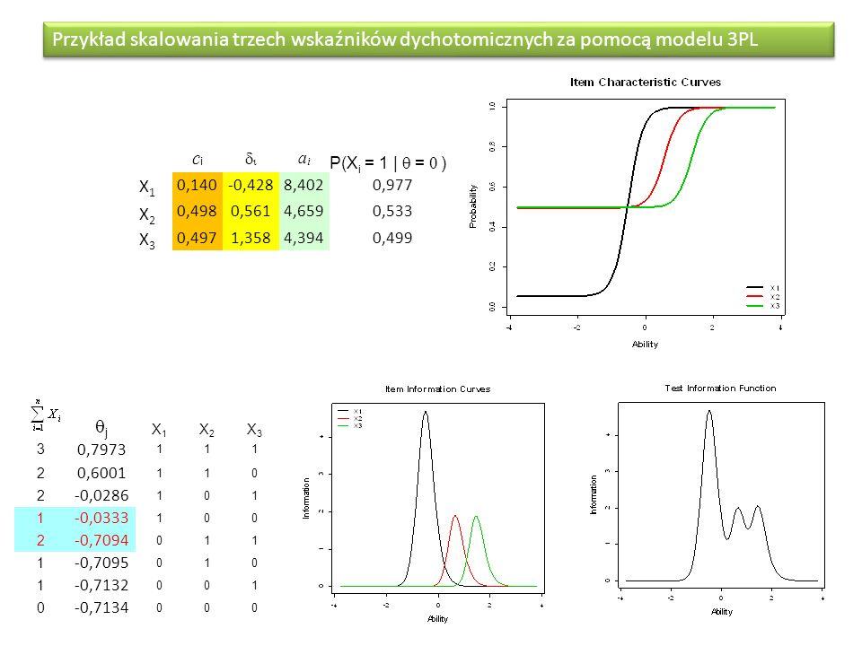 Przykład skalowania trzech wskaźników dychotomicznych za pomocą modelu 3PL j X1X1 X2X2 X3X3 3 0,7973 111 2 0,6001 110 2 -0,0286 101 1 -0,0333 100 2 -0