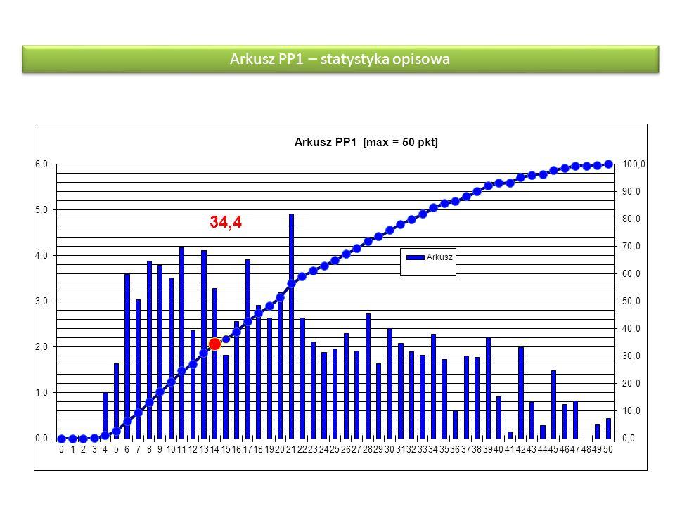 Arkusz PP1 – statystyka opisowa