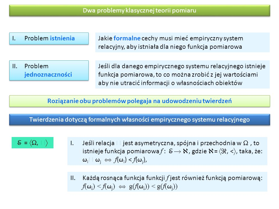 Dwa problemy klasycznej teorii pomiaru I.Problem istnienia II.Problem jednoznaczności Jakie formalne cechy musi mieć empiryczny system relacyjny, aby