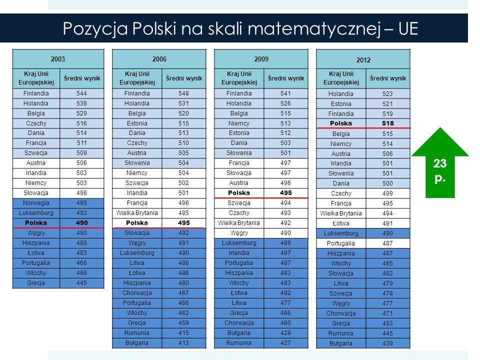 Pozycja Polski na skali matematycznej – UE 200320062009 2012 Kraj Unii Europejskiej Średni wynik Kraj Unii Europejskiej Średni wynik Kraj Unii Europejskiej Średni wynik Kraj Unii Europejskiej Średni wynik Finlandia544Finlandia548Finlandia541 Holandia523 Holandia538Holandia531Holandia526 Estonia521 Belgia529Belgia520Belgia515 Finlandia519 Czechy516Estonia515Niemcy513 Polska518 Dania514Dania513Estonia512 Belgia515 Francja511Czechy510Dania503 Niemcy514 Szwecja509Austria505Słowenia501 Austria506 Austria506Słowenia504Francja497 Irlandia501 Irlandia503Niemcy504Słowacja497 Słowenia501 Niemcy503Szwecja502Austria496 Dania500 Słowacja498Irlandia501 Polska495 Czechy499 Norwegia495Francja496Szwecja494 Francja495 Luksemburg493Wielka Brytania495Czechy493 Wielka Brytania494 Polska490Polska495 Wielka Brytania492 Łotwa491 Węgry490Słowacja492Węgry490 Luksemburg490 Hiszpania485Węgry491Luksemburg489 Portugalia487 Łotwa483Luksemburg490Irlandia487 Hiszpania487 Portugalia466Litwa486Portugalia487 Włochy485 Włochy466Łotwa486Hiszpania483 Słowacja482 Grecja445Hiszpania480Włochy483 Litwa479 Chorwacja467Łotwa482 Szwecja478 Portugalia466Litwa477 Węgry477 Włochy462Grecja466 Chorwacja471 Grecja459Chorwacja460 Grecja453 Rumunia415Bułgaria428 Rumunia445 Bułgaria413Rumunia427 Bułgaria439 23 p.