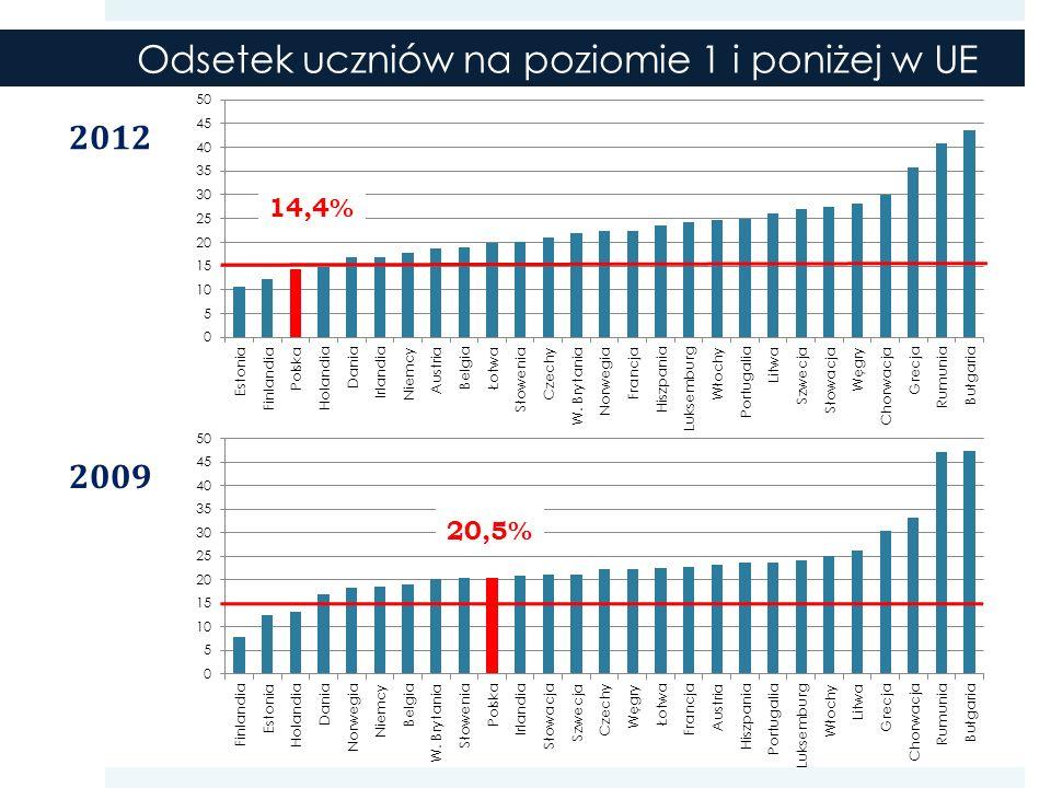 Odsetek uczniów na poziomie 1 i poniżej w UE 14,4% 20,5% 2012 2009