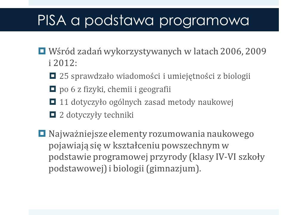 PISA a podstawa programowa Wśród zadań wykorzystywanych w latach 2006, 2009 i 2012: 25 sprawdzało wiadomości i umiejętności z biologii po 6 z fizyki, chemii i geografii 11 dotyczyło ogólnych zasad metody naukowej 2 dotyczyły techniki Najważniejsze elementy rozumowania naukowego pojawiają się w kształceniu powszechnym w podstawie programowej przyrody (klasy IV-VI szkoły podstawowej) i biologii (gimnazjum).
