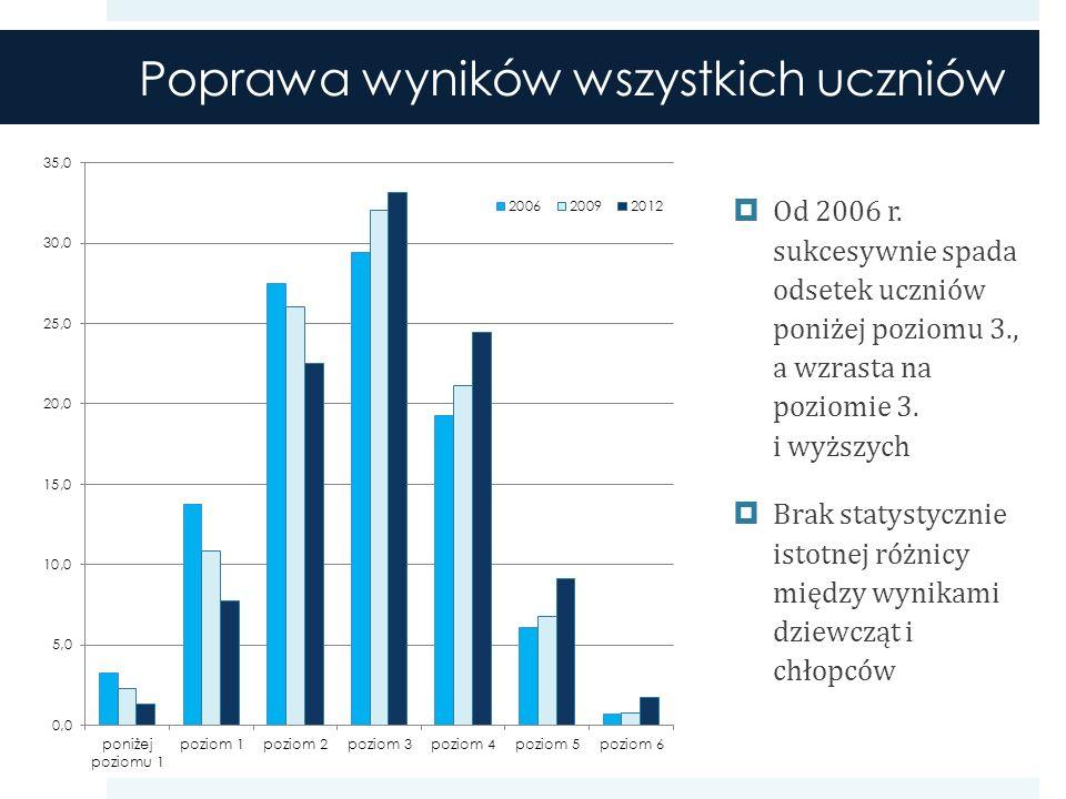 Poprawa wyników wszystkich uczniów Od 2006 r.