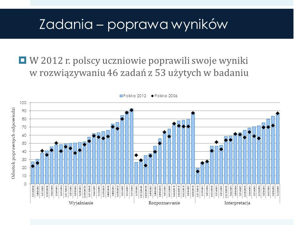 Zadania – poprawa wyników W 2012 r.