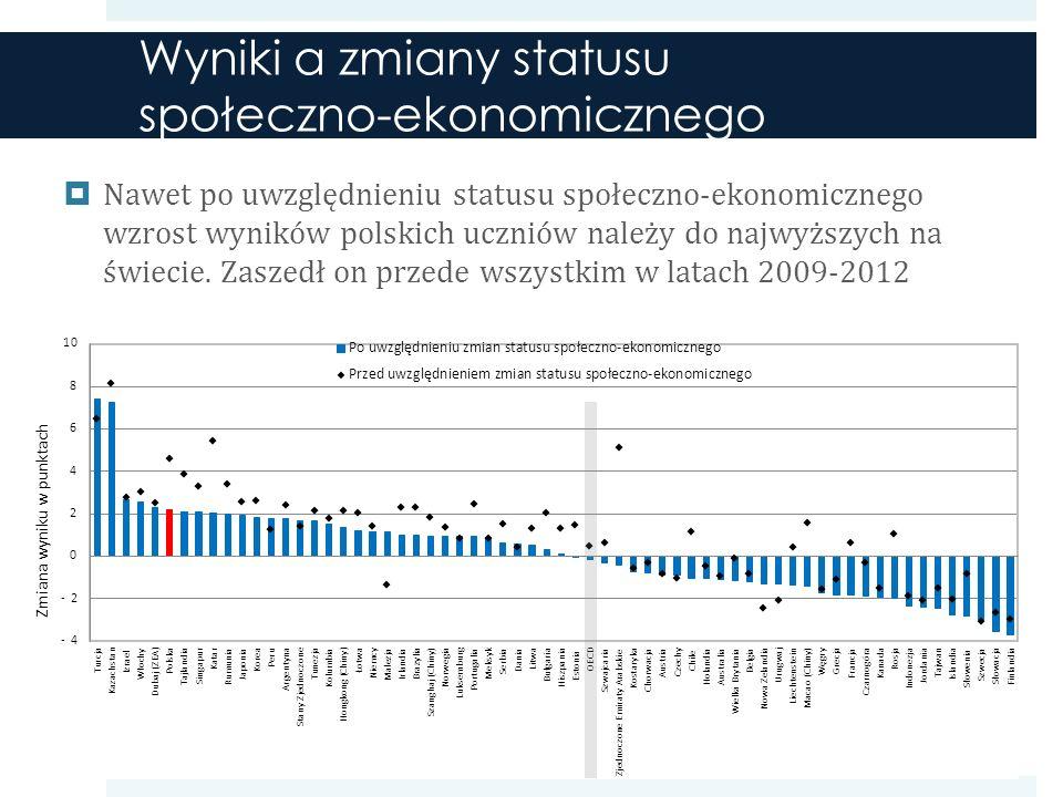 Wyniki a zmiany statusu społeczno-ekonomicznego Nawet po uwzględnieniu statusu społeczno-ekonomicznego wzrost wyników polskich uczniów należy do najwyższych na świecie.