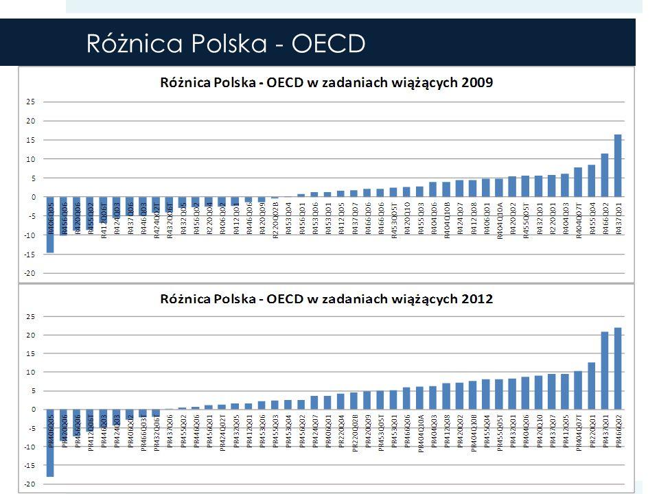 Różnica Polska - OECD