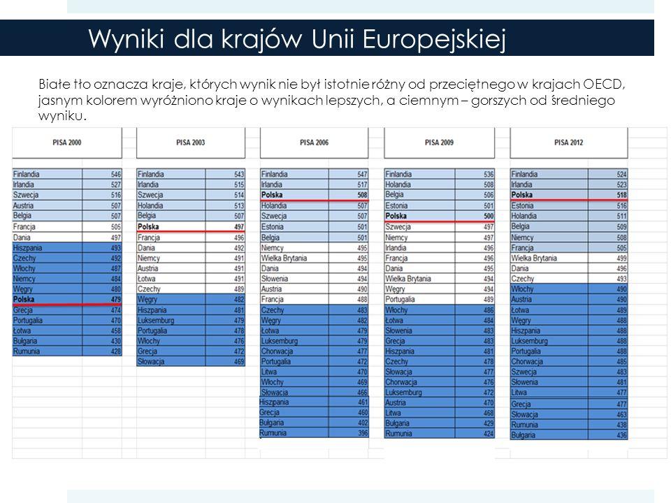 Białe tło oznacza kraje, których wynik nie był istotnie różny od przeciętnego w krajach OECD, jasnym kolorem wyróżniono kraje o wynikach lepszych, a ciemnym – gorszych od średniego wyniku.