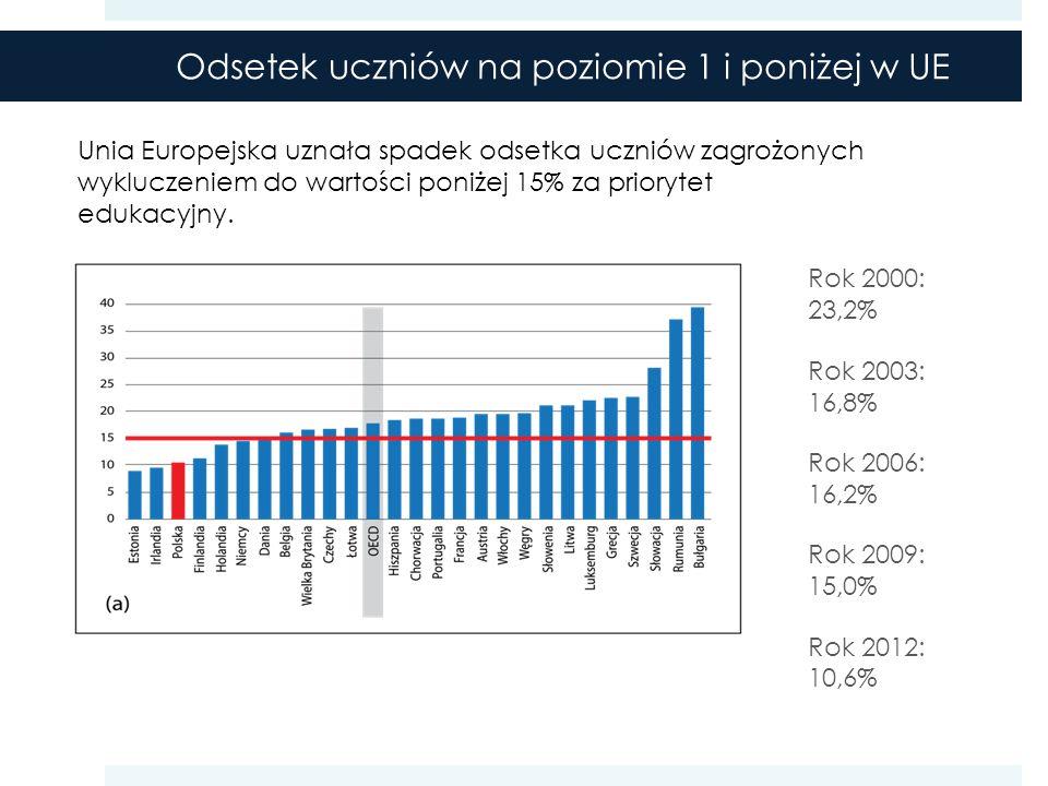 Odsetek uczniów na poziomie 1 i poniżej w UE Unia Europejska uznała spadek odsetka uczniów zagrożonych wykluczeniem do wartości poniżej 15% za priorytet edukacyjny.