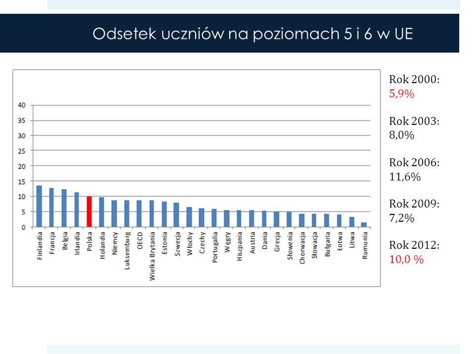 Odsetek uczniów na poziomach 5 i 6 w UE Rok 2000: 5,9% Rok 2003: 8,0% Rok 2006: 11,6% Rok 2009: 7,2% Rok 2012: 10,0 %