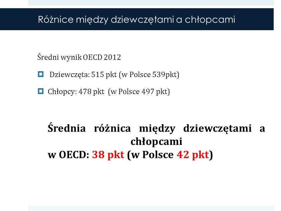 Średni wynik OECD 2012 Dziewczęta: 515 pkt (w Polsce 539pkt) Chłopcy: 478 pkt (w Polsce 497 pkt) Średnia różnica między dziewczętami a chłopcami w OECD: 38 pkt (w Polsce 42 pkt) Różnice między dziewczętami a chłopcami