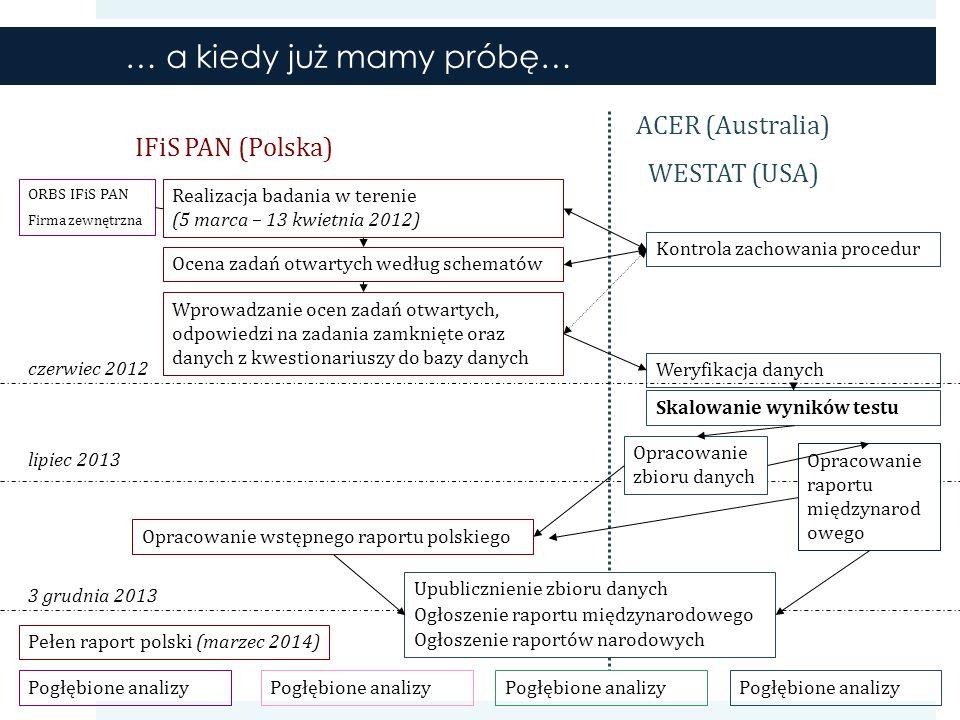… a kiedy już mamy próbę… IFiS PAN (Polska) ACER (Australia) WESTAT (USA) Realizacja badania w terenie (5 marca – 13 kwietnia 2012) Ocena zadań otwartych według schematów Wprowadzanie ocen zadań otwartych, odpowiedzi na zadania zamknięte oraz danych z kwestionariuszy do bazy danych Weryfikacja danych Kontrola zachowania procedur Skalowanie wyników testu Opracowanie zbioru danych Opracowanie raportu międzynarod owego Upublicznienie zbioru danych Ogłoszenie raportu międzynarodowego Ogłoszenie raportów narodowych Opracowanie wstępnego raportu polskiego ORBS IFiS PAN Firma zewnętrzna czerwiec 2012 lipiec 2013 3 grudnia 2013 Pełen raport polski (marzec 2014) Pogłębione analizy