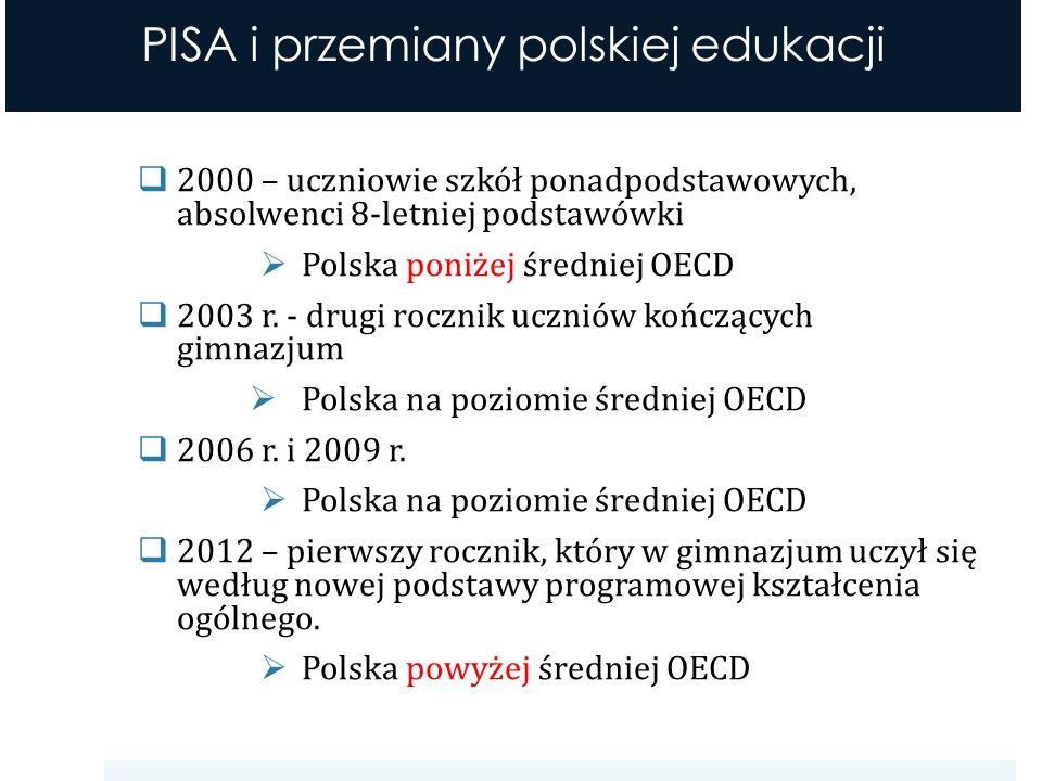 2000 – uczniowie szkół ponadpodstawowych, absolwenci 8-letniej podstawówki Polska poniżej średniej OECD 2003 r.