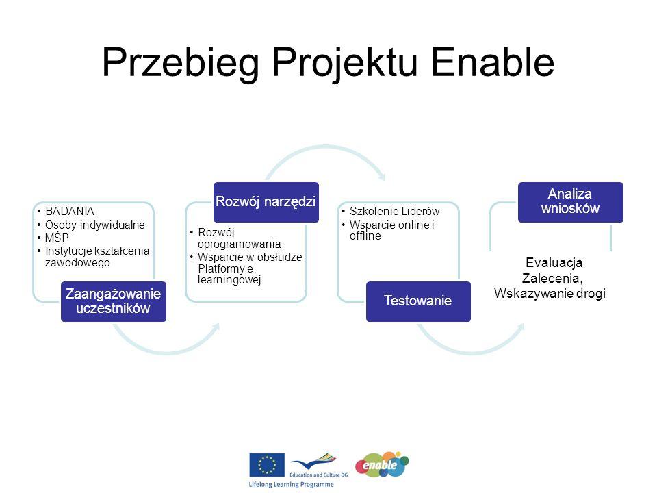Przebieg Projektu Enable BADANIA Osoby indywidualne MŚP Instytucje kształcenia zawodowego Zaangażowanie uczestników Rozwój oprogramowania Wsparcie w obsłudze Platformy e- learningowej Rozwój narzędzi Szkolenie Liderów Wsparcie online i offline Testowanie Analiza wniosków Evaluacja Zalecenia, Wskazywanie drogi