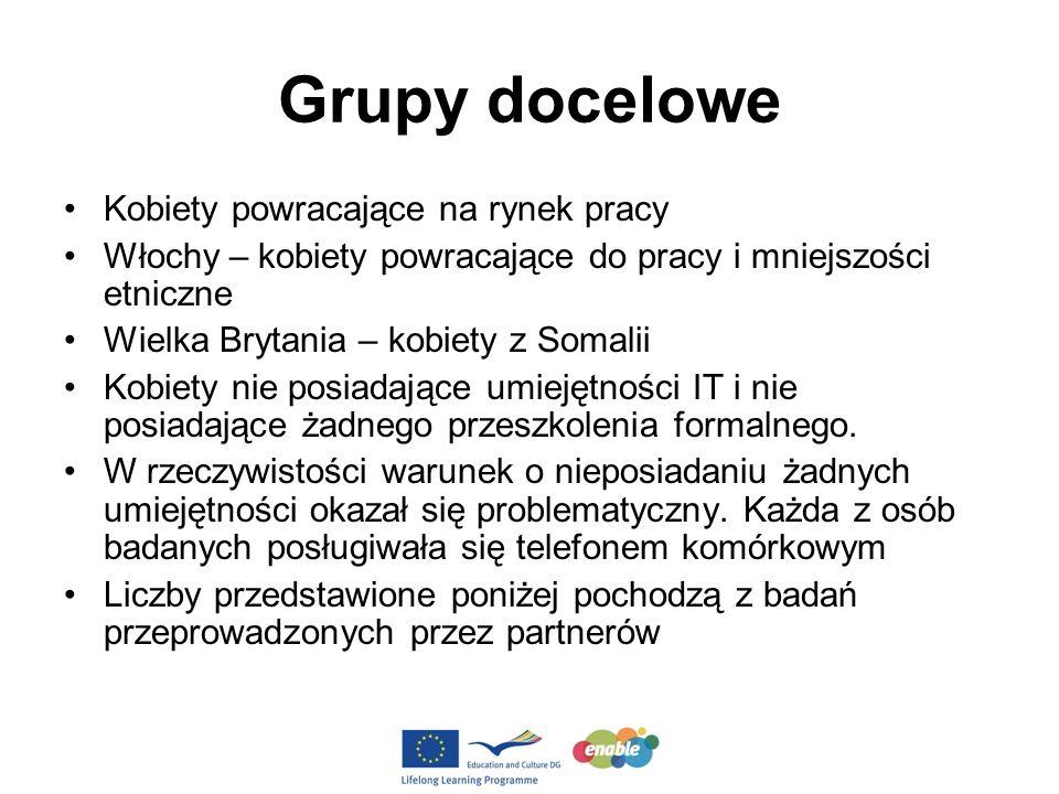 Grupy docelowe wg partnerów Kraj partnerskiLiczba uczestników Grecja8 Włochy6 Polska7 Rumunia8 Wielka Brytania6 Razem35