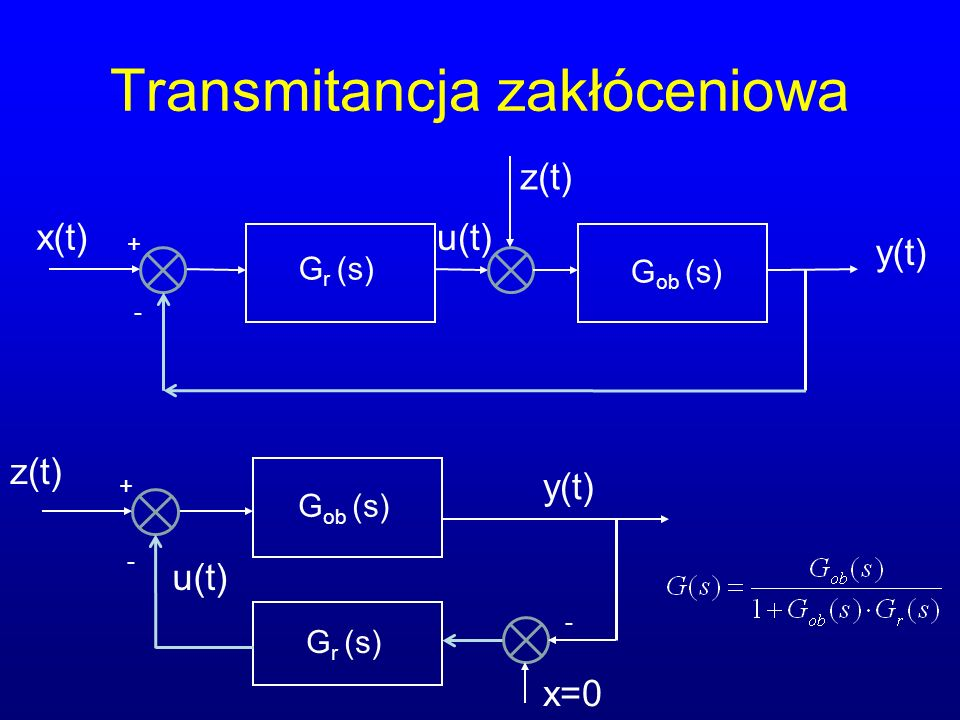 Transmitancja zakłóceniowa x(t) G r (s) y(t) u(t) + - G ob (s) z(t) G r (s) y(t) u(t) + - G ob (s) z(t) - x=0