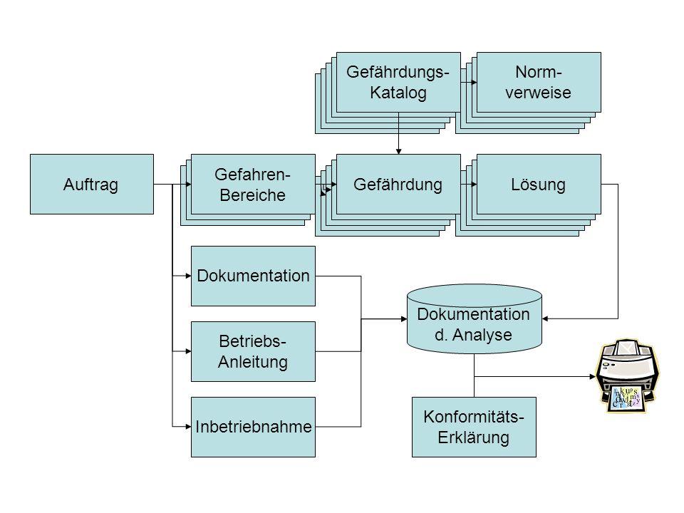 Auftrag Dokumentation Betriebs- Anleitung Inbetriebnahme Gefahren- Bereiche Konformitäts- Erklärung GefährdungLösung Norm- verweise Gefährdungs- Katal