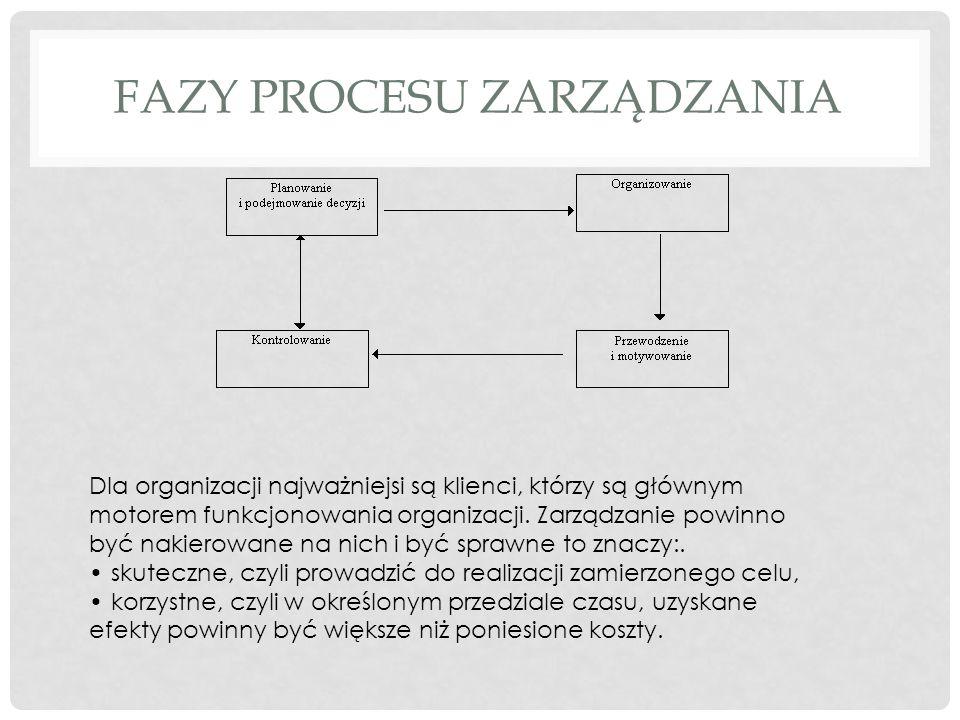 ZASADY ORGANIZACJI PRACY Podziału pracy – pracownicy o odp.