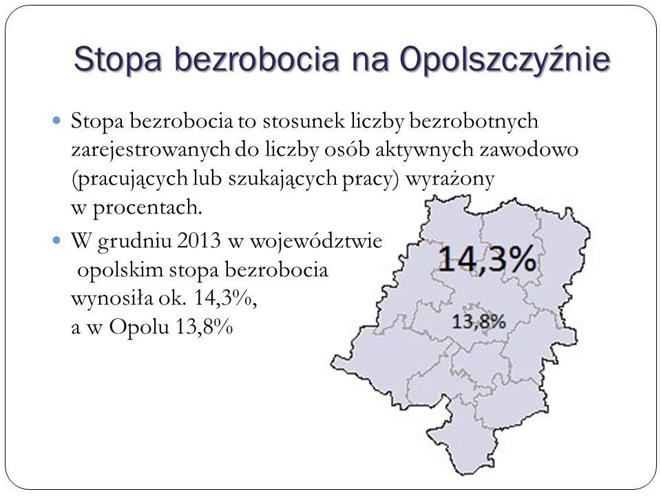 Struktura bezrobocia w woj.