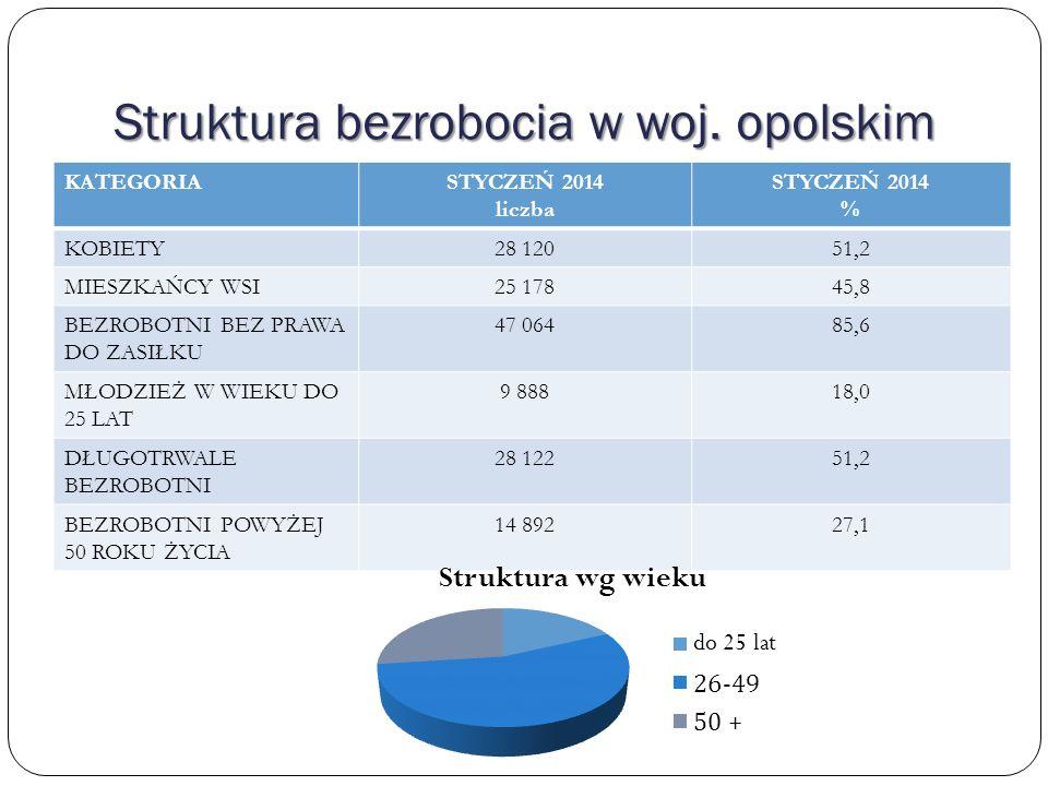 Struktura bezrobocia w woj. opolskim KATEGORIASTYCZEŃ 2014 liczba STYCZEŃ 2014 % KOBIETY28 12051,2 MIESZKAŃCY WSI25 17845,8 BEZROBOTNI BEZ PRAWA DO ZA