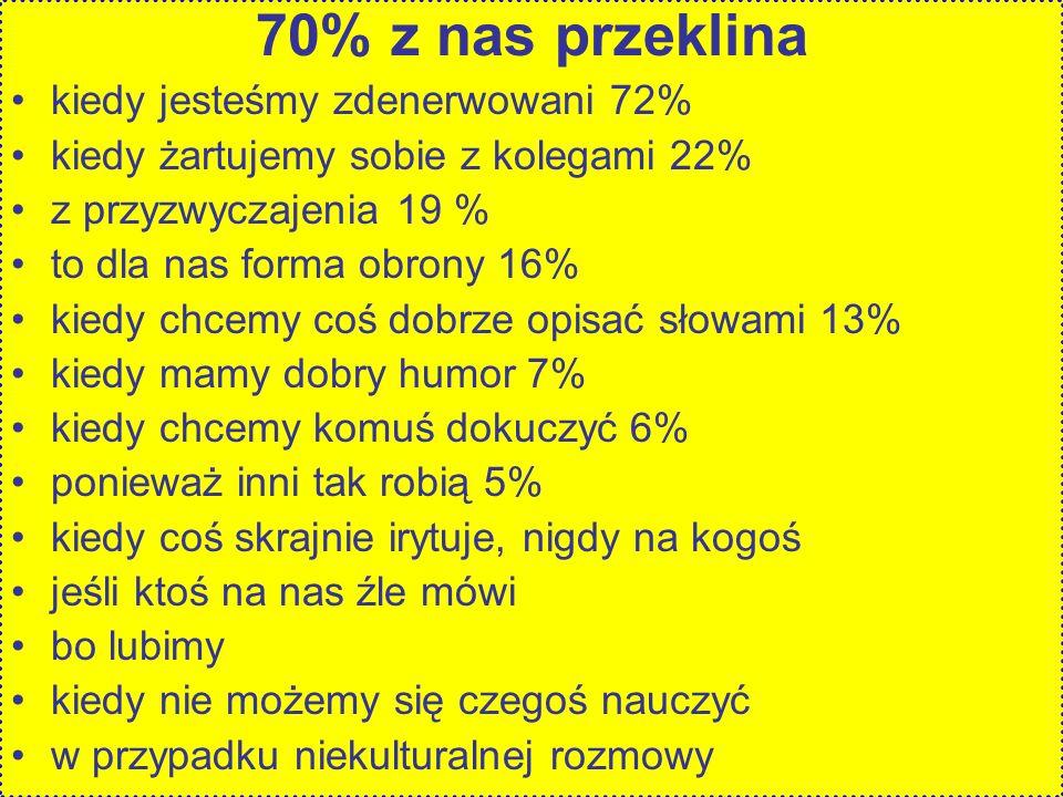 70% z nas przeklina kiedy jesteśmy zdenerwowani 72% kiedy żartujemy sobie z kolegami 22% z przyzwyczajenia 19 % to dla nas forma obrony 16% kiedy chcemy coś dobrze opisać słowami 13% kiedy mamy dobry humor 7% kiedy chcemy komuś dokuczyć 6% ponieważ inni tak robią 5% kiedy coś skrajnie irytuje, nigdy na kogoś jeśli ktoś na nas źle mówi bo lubimy kiedy nie możemy się czegoś nauczyć w przypadku niekulturalnej rozmowy
