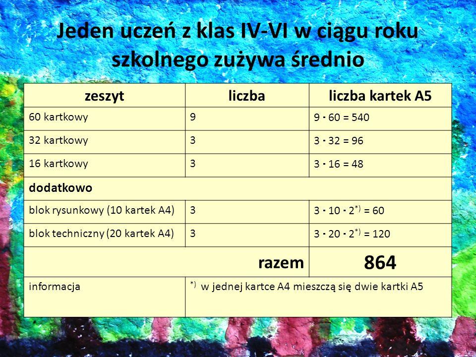 Jeden uczeń z klas IV-VI w ciągu roku szkolnego zużywa średnio zeszytliczbaliczba kartek A5 60 kartkowy9 9 60 = 540 32 kartkowy3 3 32 = 96 16 kartkowy