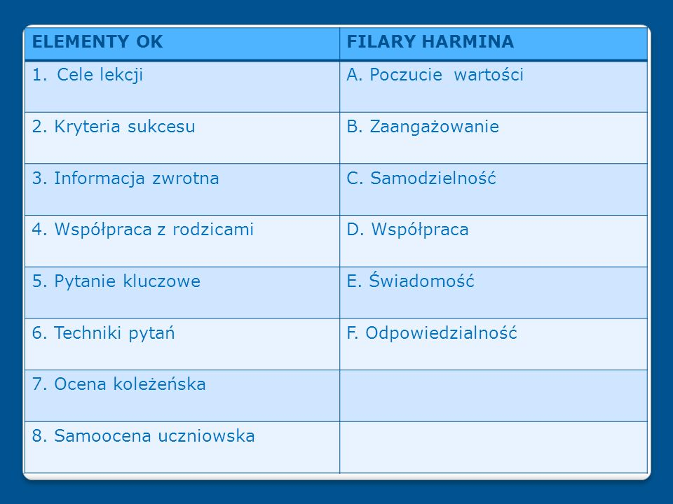 23 ELEMENTY OKFILARY HARMINA 1.Cele lekcjiA. Poczucie wartości 2. Kryteria sukcesuB. Zaangażowanie 3. Informacja zwrotnaC. Samodzielność 4. Współpraca