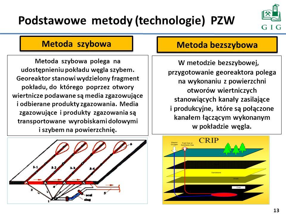 Podstawowe metody (technologie) PZW Metoda szybowa Metoda bezszybowa W metodzie bezszybowej, przygotowanie georeaktora polega na wykonaniu z powierzch