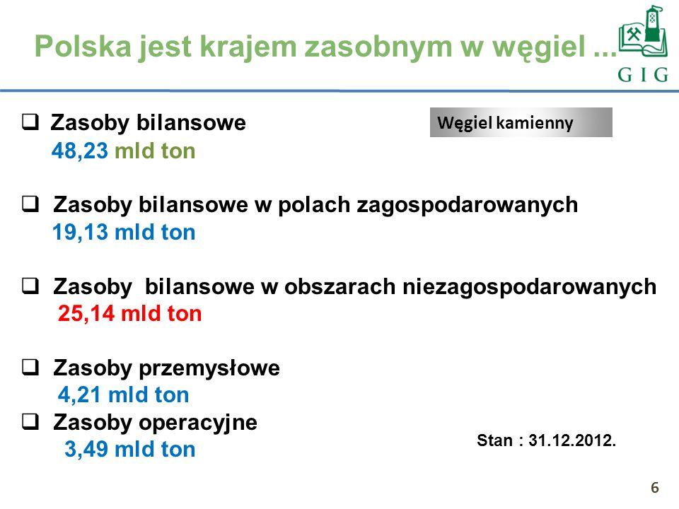6 Polska jest krajem zasobnym w węgiel... Zasoby bilansowe 48,23 mld ton Zasoby bilansowe w polach zagospodarowanych 19,13 mld ton Zasoby bilansowe w