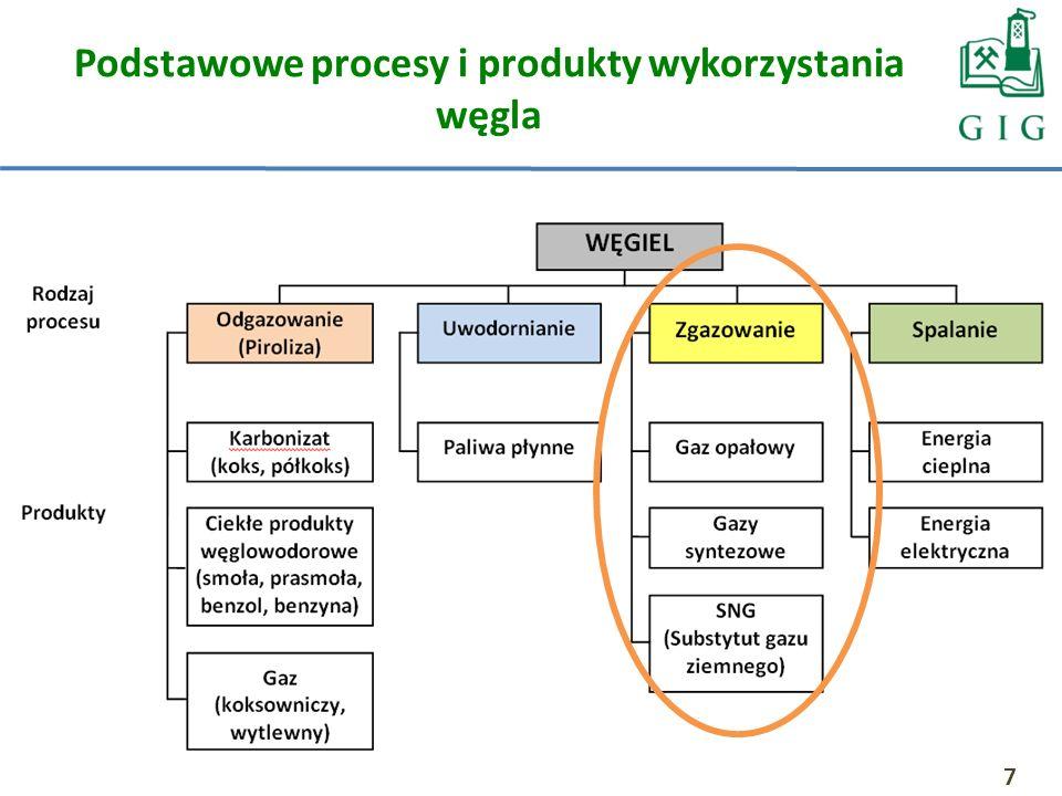 Podstawowe procesy i produkty wykorzystania węgla 7