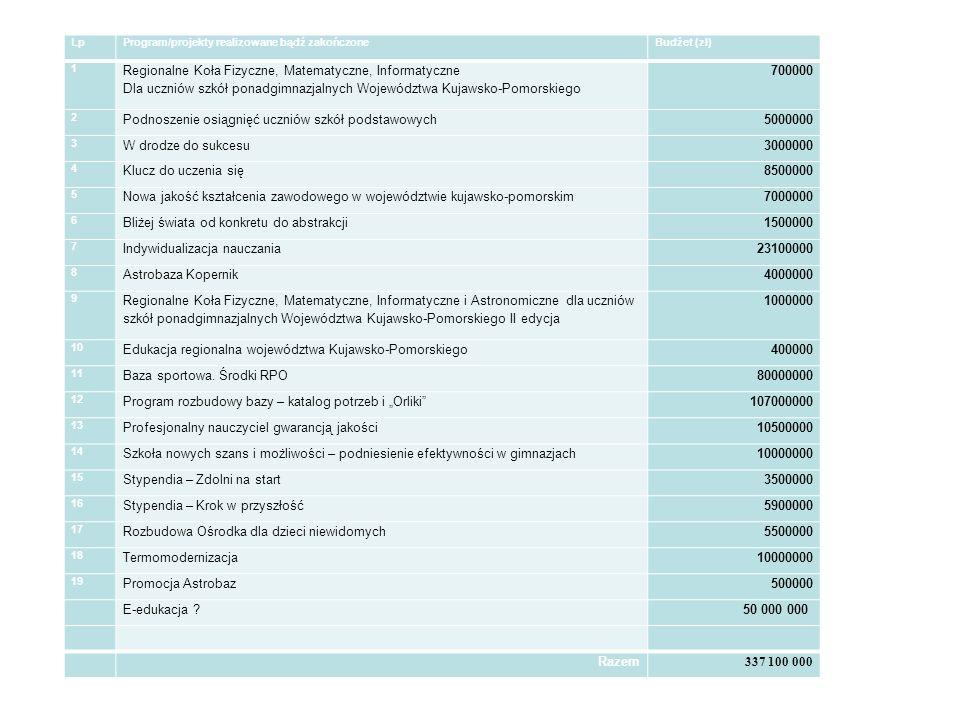Wydział Edukacji LpProgram/projekty realizowane bądź zakończoneBudżet (zł) 1 Regionalne Koła Fizyczne, Matematyczne, Informatyczne Dla uczniów szkół ponadgimnazjalnych Województwa Kujawsko-Pomorskiego 700000 2 Podnoszenie osiągnięć uczniów szkół podstawowych5000000 3 W drodze do sukcesu3000000 4 Klucz do uczenia się8500000 5 Nowa jakość kształcenia zawodowego w województwie kujawsko-pomorskim7000000 6 Bliżej świata od konkretu do abstrakcji1500000 7 Indywidualizacja nauczania23100000 8 Astrobaza Kopernik4000000 9 Regionalne Koła Fizyczne, Matematyczne, Informatyczne i Astronomiczne dla uczniów szkół ponadgimnazjalnych Województwa Kujawsko-Pomorskiego II edycja 1000000 10 Edukacja regionalna województwa Kujawsko-Pomorskiego400000 11 Baza sportowa.