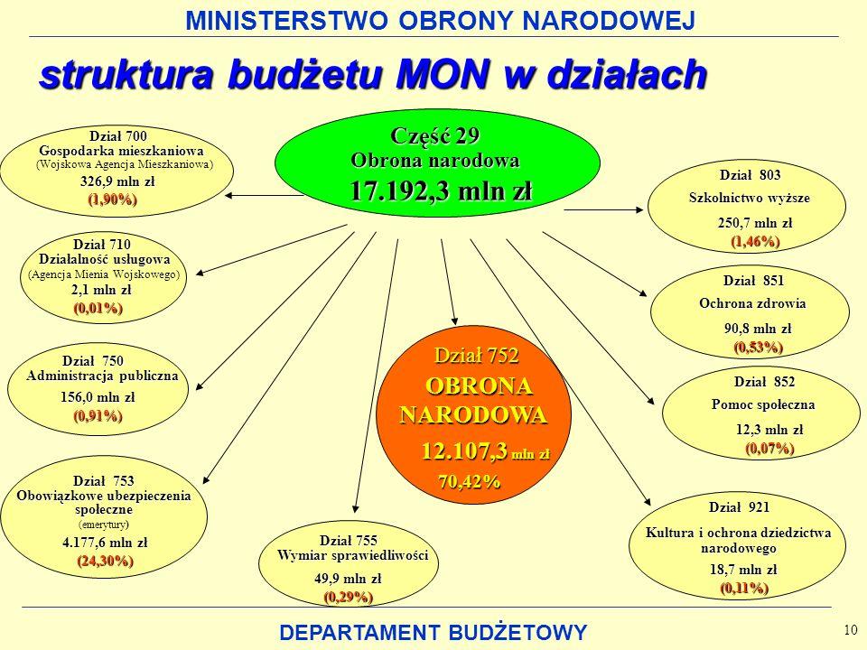 MINISTERSTWO OBRONY NARODOWEJ DEPARTAMENT BUDŻETOWY Dział 750 Administracjapubliczna Administracja publiczna 156,0 mln zł (0,91%) Dział 710 Działalnoś