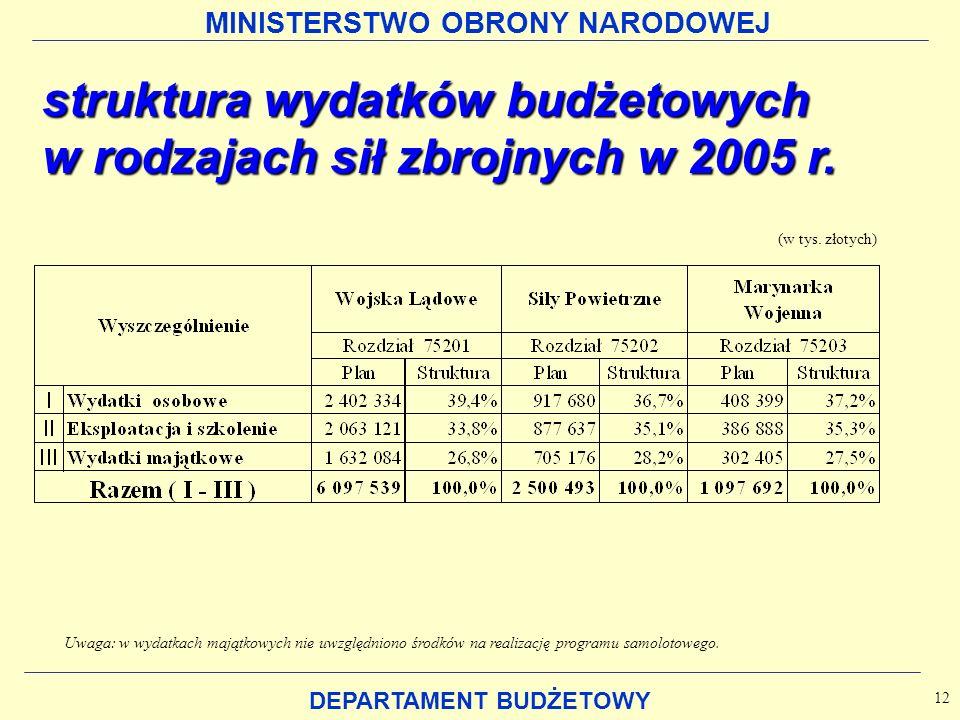MINISTERSTWO OBRONY NARODOWEJ DEPARTAMENT BUDŻETOWY struktura wydatków budżetowych w rodzajach sił zbrojnych w 2005 r. (w tys. złotych) 12 Uwaga: w wy