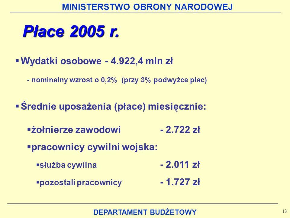 MINISTERSTWO OBRONY NARODOWEJ DEPARTAMENT BUDŻETOWY Płace 2005 r. Wydatki osobowe - 4.922,4 mln zł - nominalny wzrost o 0,2% (przy 3% podwyżce płac) Ś