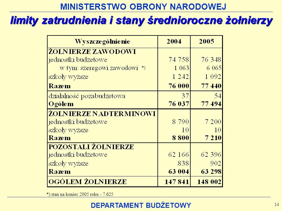 MINISTERSTWO OBRONY NARODOWEJ DEPARTAMENT BUDŻETOWY limity zatrudnienia i stany średnioroczne żołnierzy 14 *) stan na koniec 2005 roku - 7.625 *)