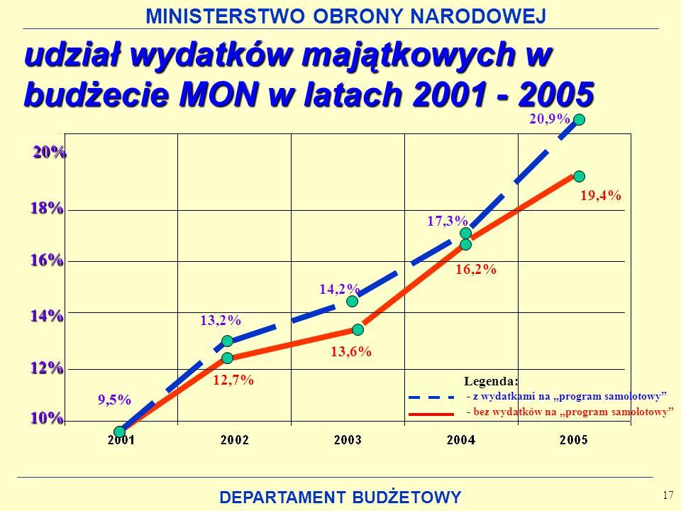 MINISTERSTWO OBRONY NARODOWEJ DEPARTAMENT BUDŻETOWY udział wydatków majątkowych w budżecie MON w latach 2001 - 2005 17 9,5% 12,7% 13,6% 16,2% 19,4% 10% 12% 14% 16% 18% 20% 9,5% 13,2% 14,2% 17,3% 20,9% Legenda: - z wydatkami na program samolotowy - bez wydatków na program samolotowy